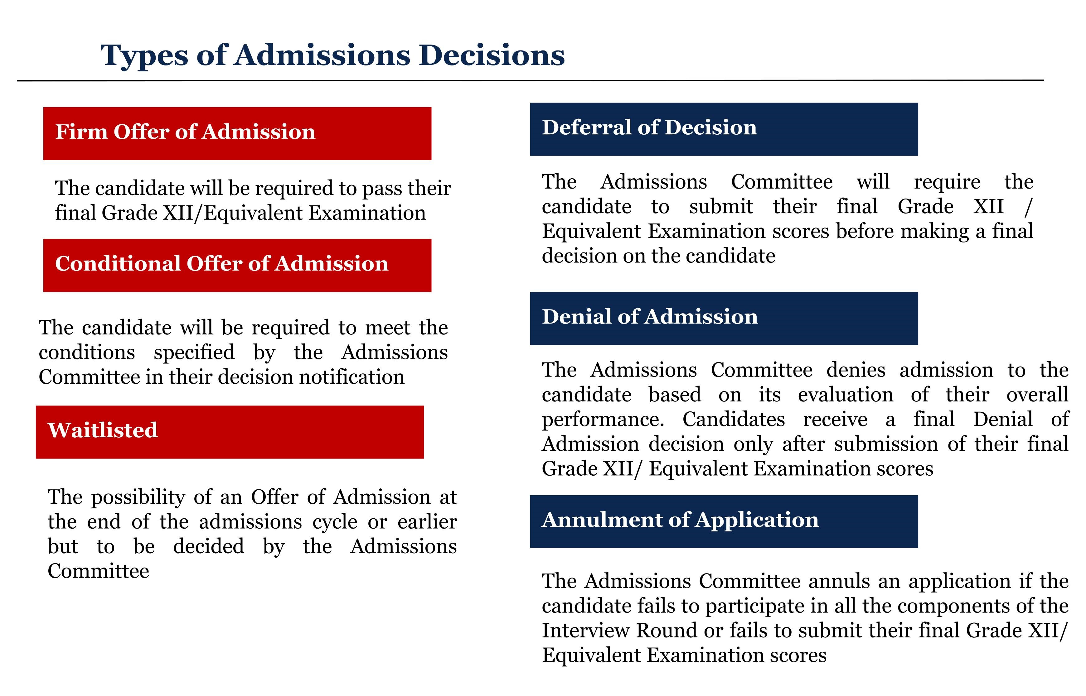within the admissions cycle once a candidate has gone through the interview round they can expect to receive one of following decisionsnotifications