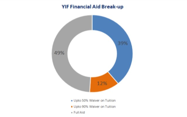 YIF Scholarships and Financial Aid